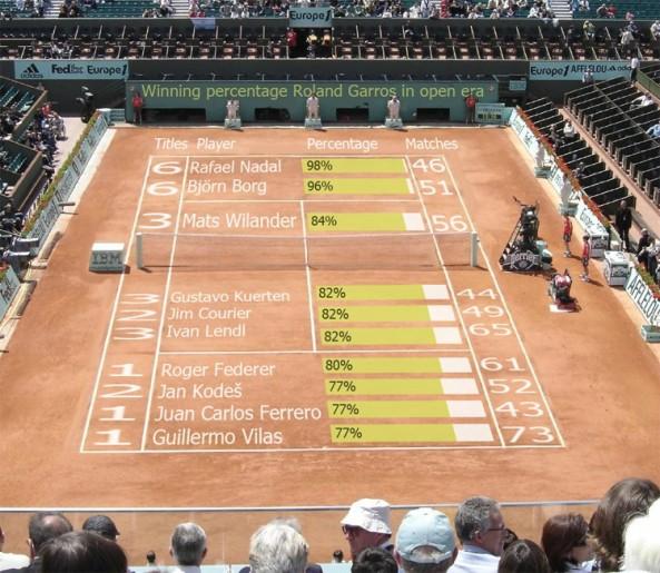Tennis Infographics