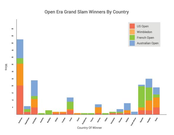Tennis-Graph